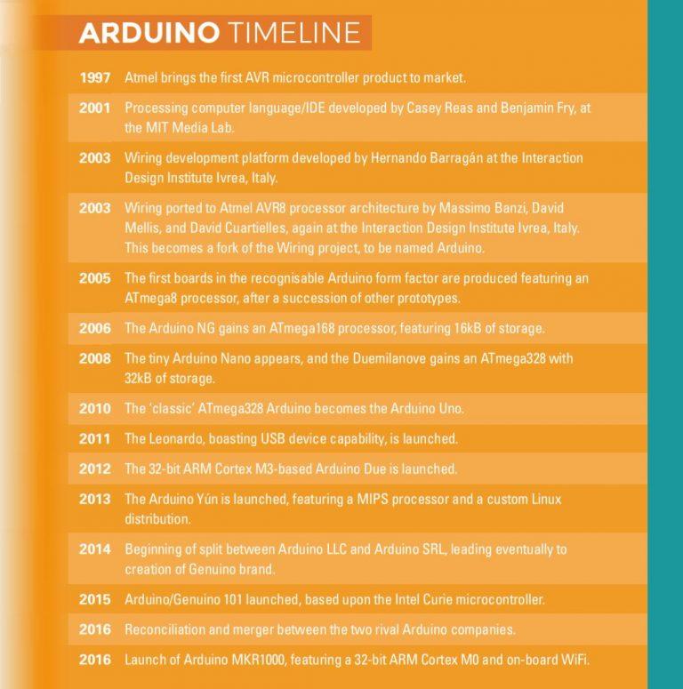 Arduino Board Timeline