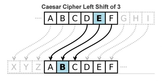Caesar Cipher Left Shift of 3