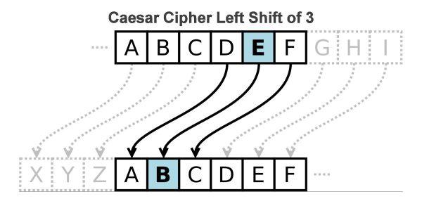 Caesar Cipher Left Shift of 3