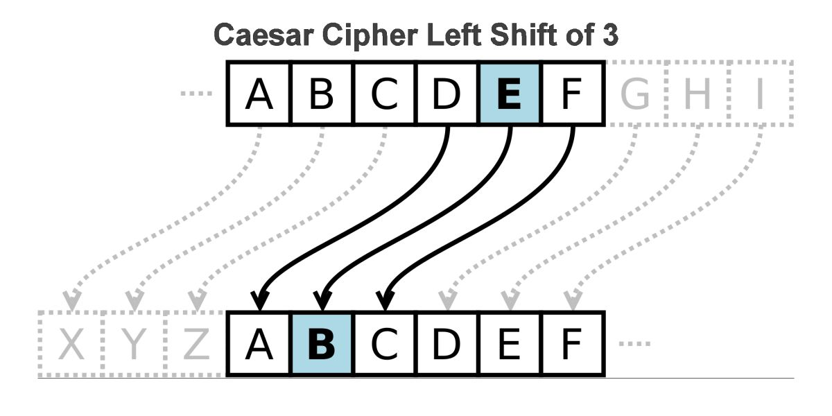 Caesar Cipher Python Code