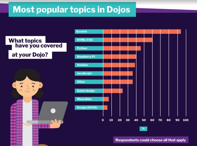 Popular Topics in CoderDojo Coding Clubs