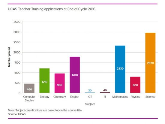 UCAS Teacher Training applications at End of Cycle 2016
